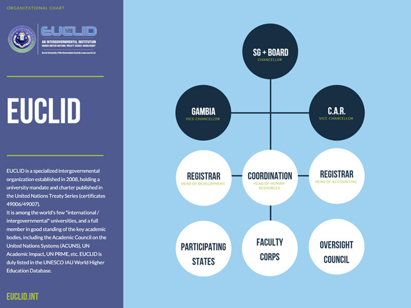 EUCLID (Euclid University) | Official Site